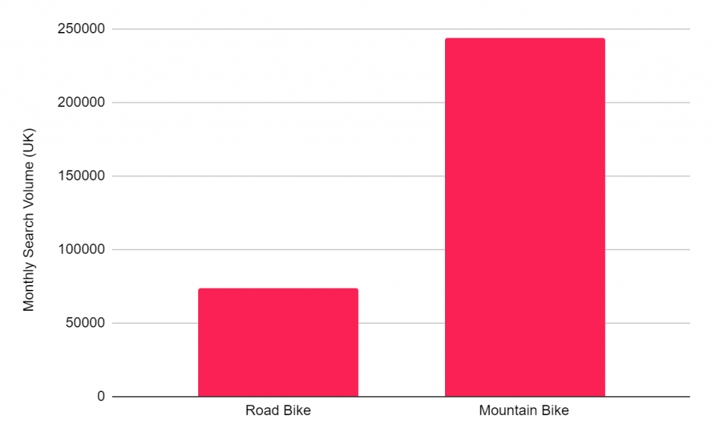 Road Bikes VS Mountain Bikes: What is the most popular?